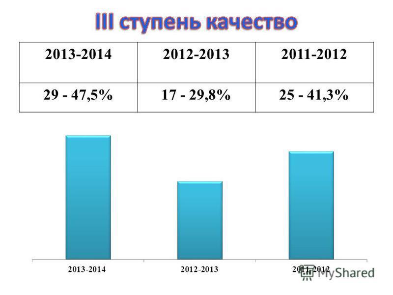 2013-20142012-20132011-2012 29 - 47,5%17 - 29,8%25 - 41,3%