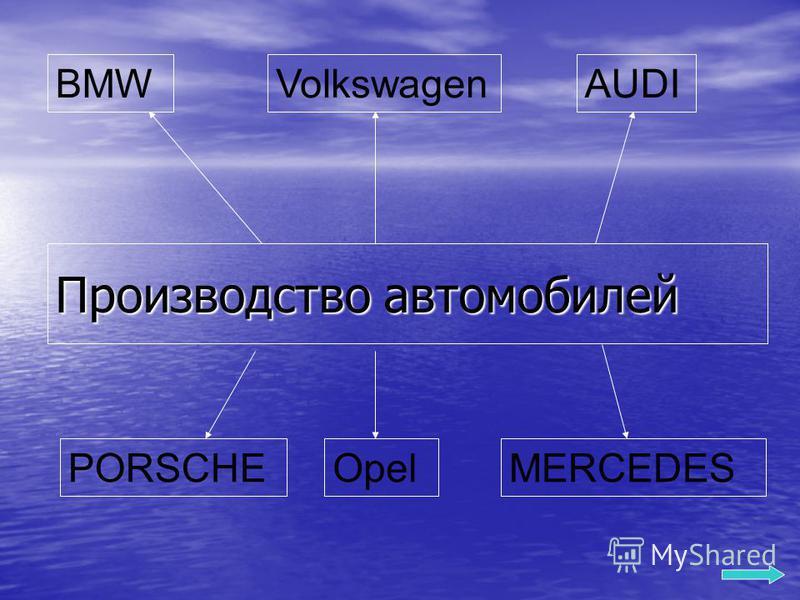 Производство автомобилей BMWAUDIVolkswagen MERCEDESOpelPORSCHE
