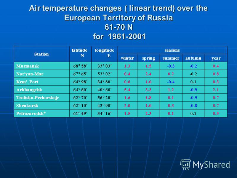 Air temperature changes ( linear trend) over the European Territory of Russia 61-70 N for 1961-2001 Station latitude N longitude E seasons winterspringsummerautumnyear Murmansk 68 58 33 03 1.31.5-0.3-0.20.4 Nar'yan-Mar 67 65 53 02 0.42.40.2-0.20.8 Ke