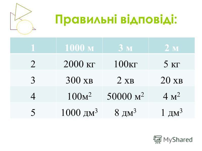 Правильні відповіді: 11000 м3 м2 м 22000 кг100кг5 кг 3300 хв2 хв20 хв 4100м 2 50000 м 2 4 м 2 51000 дм 3 8 дм 3 1 дм 3