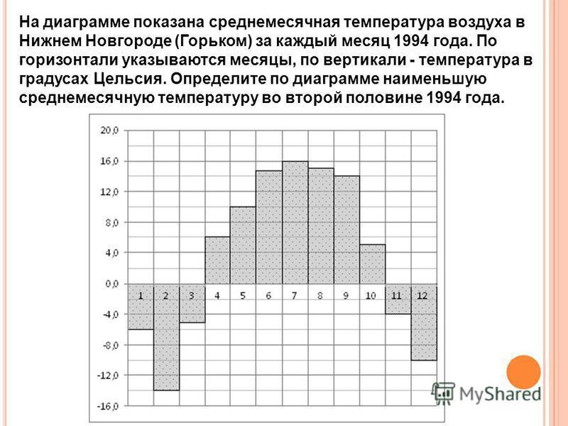 . На диаграмме показана среднемесячная температура воздуха в Нижнем Новгороде (Горьком) за каждый месяц 1994 года. По горизонтали указываются месяцы, по вертикали - температура в градусах Цельсия. Определите по диаграмме наименьшую среднемесячную тем