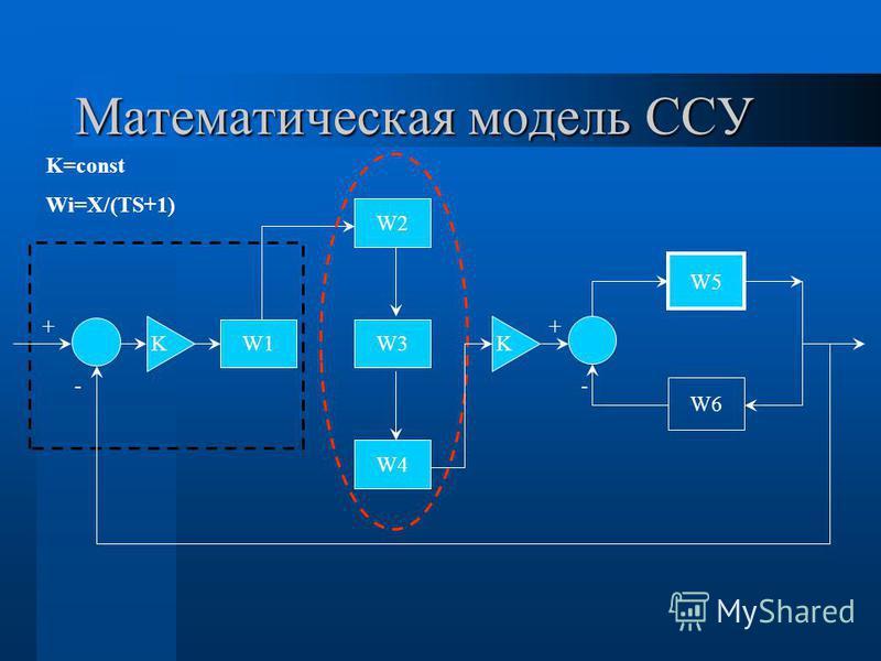Математическая модель ССУ W1 K W2 W3 W4 K W5 W6 - + - + K=const Wi=X/(TS+1)