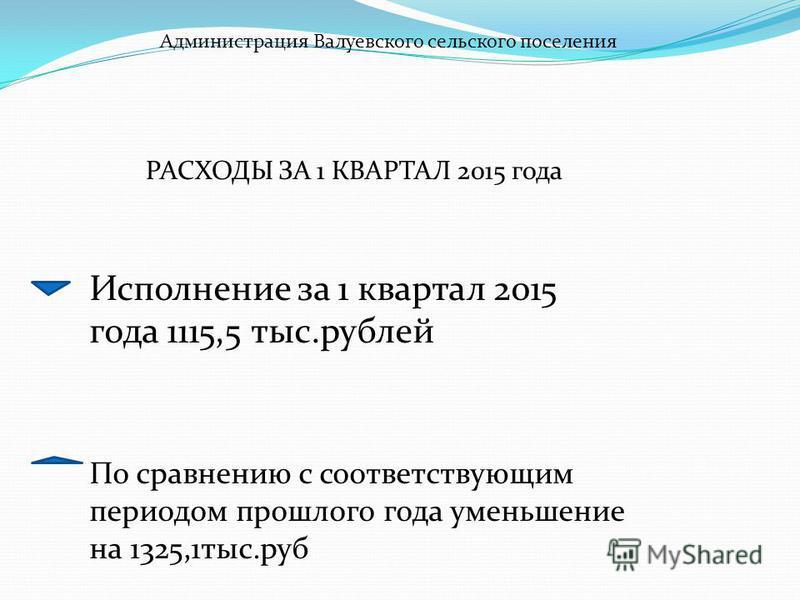 Администрация Валуевского сельского поселения РАСХОДЫ ЗА 1 КВАРТАЛ 2015 года Исполнение за 1 квартал 2015 года 1115,5 тыс.рублей По сравнению с соответствующим периодом прошлого года уменьшение на 1325,1 тыс.руб