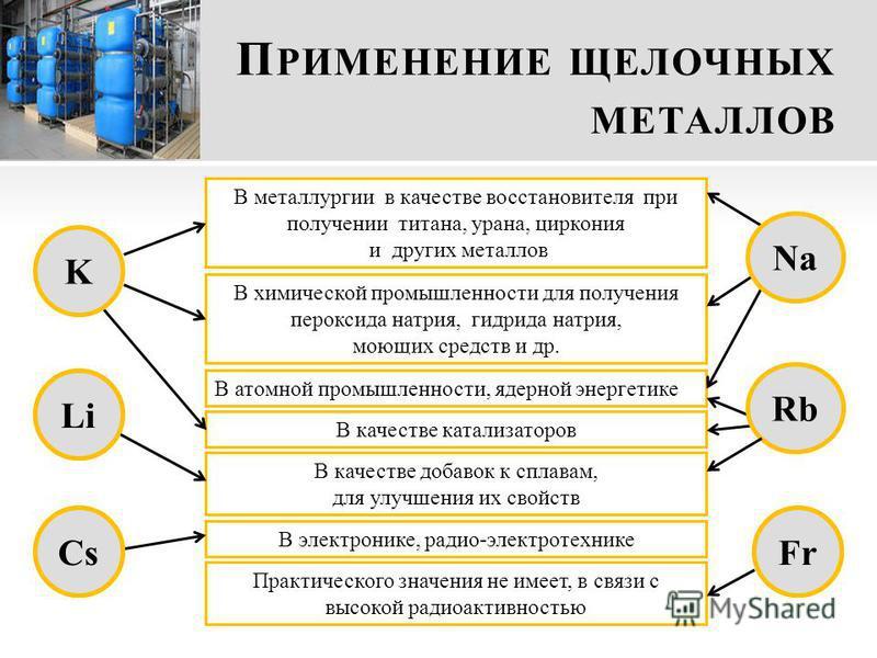 П РИМЕНЕНИЕ ЩЕЛОЧНЫХ МЕТАЛЛОВ В металлургии в качестве восстановителя при получении титана, урана, циркония и других металлов В химической промышленности для получения пероксида натрия, гидрида натрия, моющих средств и др. В качестве добавок к сплава