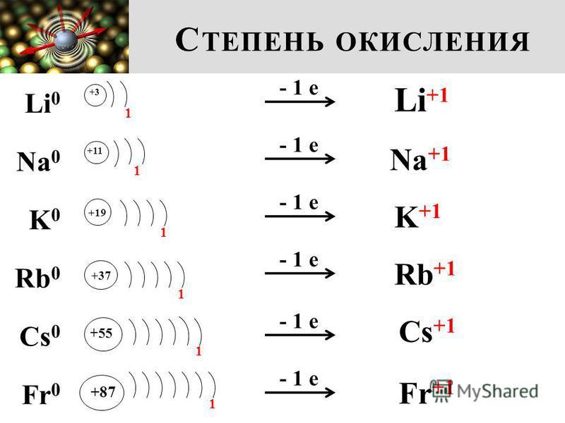 С ТЕПЕНЬ ОКИСЛЕНИЯ Li 0 Na 0 K0K0 Rb 0 Cs 0 Fr 0 +3 1 +11 +19 +37 +55 +87 1 1 1 1 1 - 1 е Li +1 Na +1 K +1 Rb +1 Cs +1 Fr +1