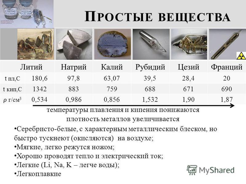 Литий НатрийКалий РубидийЦезий Франций t пл,С 180,697,863,0739,528,420 t кип,С 1342883759688671690 г/см 3 0,5340,9860,8561,5321,901,87 П РОСТЫЕ ВЕЩЕСТВА Серебристо-белые, с характерным металлическим блеском, но быстро тускнеют (окисляются) на воздухе