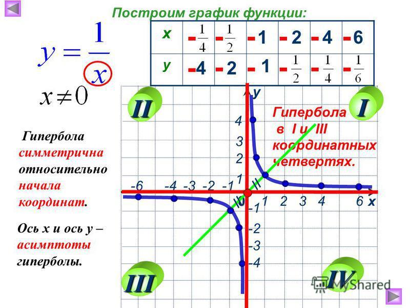 х у 1 2 3 4 60 -2 -3 -4 1 4 3 2 -6 -4 -3 -2 -1 х у 1246 42 1 - - - - - - - Гипербола в I и III координатных четвертях. Построим график функции: Ось х и ось у – асимптоты гиперболы. // Гипербола симметрична относительно начала координат. I II III IV