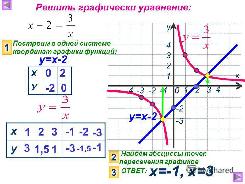 Найдём абсциссы точек пересечения графиков х=-1, х=3 х у 1 2 3 4 0 -3 1 2 4 Решить графически уравнение: у=х-2 -4 -3 -2 -1 3 -2 Построим в одной системе координат графики функций: 1 Х У 0 -2 2 0 2 3 ОТВЕТ: х у 1 3 2 1,5 3 1 -3 -2 -1,5 -3