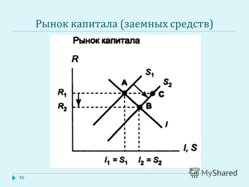 Рынок капитала ( заемных средств ) 50
