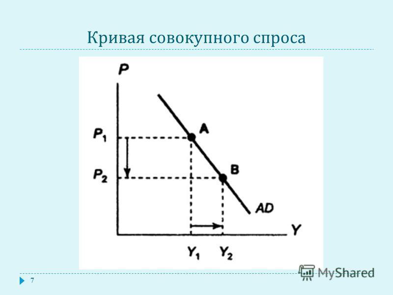 Кривая совокупного спроса 7