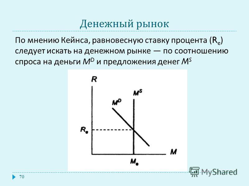 Денежный рынок По мнению Кейнса, равновесную ставку процента (R e ) следует искать на денежном рынке по соотношению спроса на деньги М D и предложения денег M S 70