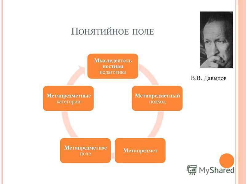 П ОНЯТИЙНОЕ ПОЛЕ В.В. Давыдов
