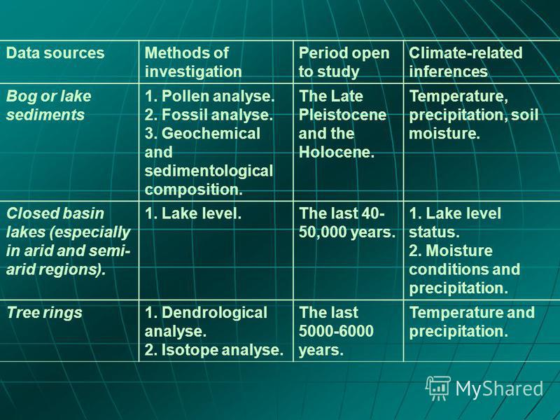 Data sourcesMethods of investigation Period open to study Climate-related inferences Bog or lake sediments 1. Pollen analyse. 2. Fossil analyse. 3. Geochemical and sedimentological composition. The Late Pleistocene and the Holocene. Temperature, prec