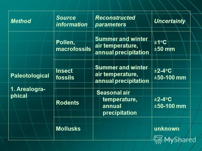 Method Source information Reconstructed parameters Uncertainly Paleotological 1. Arealogra- phical Pollen, macrofossils Summer and winter air temperature, annual precipitation ±1°C ±50 mm Insect fossils Summer and winter air temperature, annual preci