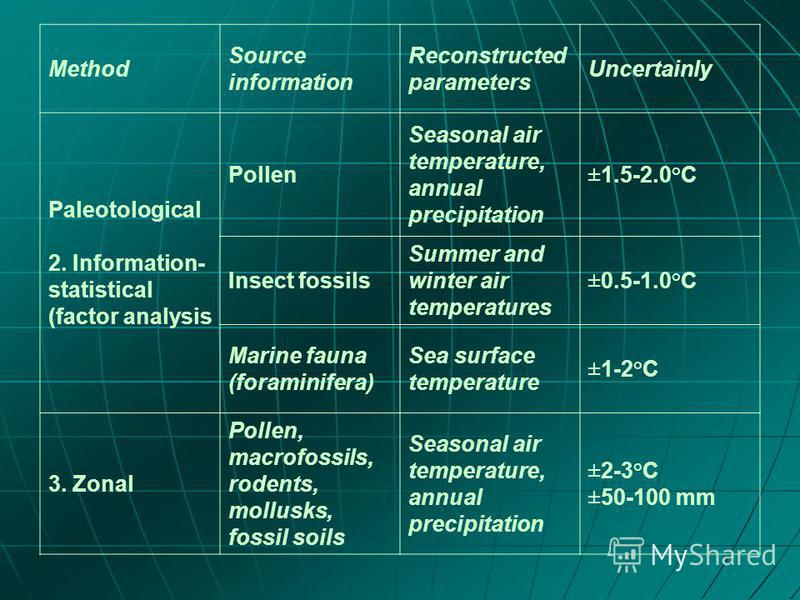 Method Source information Reconstructed parameters Uncertainly Paleotological 2. Information- statistical (factor analysis Pollen Seasonal air temperature, annual precipitation ±1.5-2.0°C Insect fossils Summer and winter air temperatures ±0.5-1.0°C M