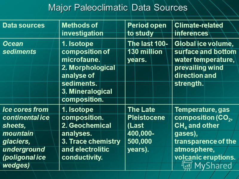 Major Paleoclimatic Data Sources Data sourcesMethods of investigation Period open to study Climate-related inferences Ocean sediments 1. Isotope composition of microfaune. 2. Morphological analyse of sediments. 3. Mineralogical composition. The last