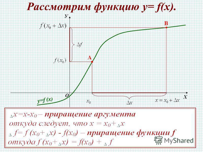 Рассмотрим функцию у= f(x). О Х У y=f (x ) A B