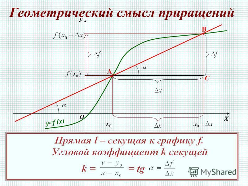 Геометрический смысл приращений У О Х y=f (x ) A B О Х C