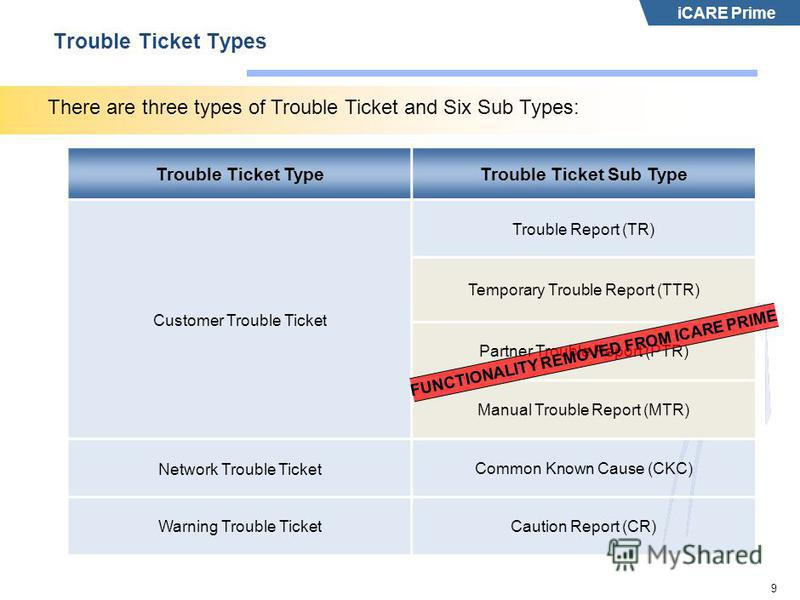 iCARE Prime 9 Trouble Ticket Types There are three types of Trouble Ticket and Six Sub Types: Trouble Ticket TypeTrouble Ticket Sub Type Customer Trouble Ticket Trouble Report (TR) Temporary Trouble Report (TTR) Partner Trouble Report (PTR) Manual Tr