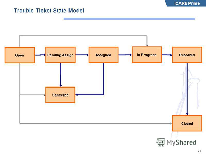 iCARE Prime 20 Trouble Ticket State Model Open Pending Assign Assigned In Progress Cancelled Resolved Closed