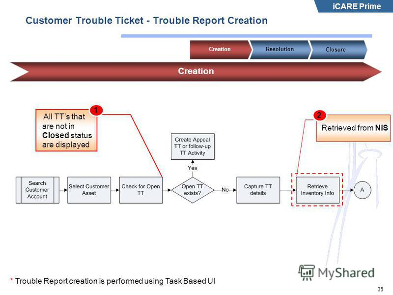 iCARE Prime 35 Customer Trouble Ticket - Trouble Report Creation Creation ResolutionClosure * Trouble Report creation is performed using Task Based UI Retrieved from NIS 2 All TTs that are not in Closed status are displayed 1