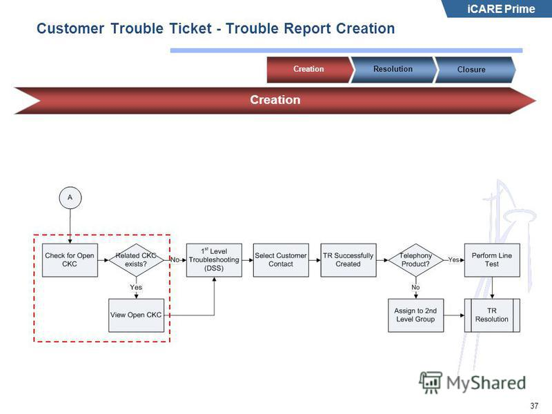 iCARE Prime 37 Customer Trouble Ticket - Trouble Report Creation Creation ResolutionClosure