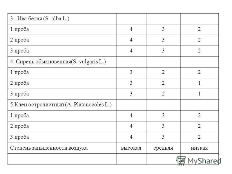 3. Ива белая (S. alba L.) 1 проба 432 2 проба 432 3 проба 432 4. Сирень обыкновенная(S. vulgaris L.) 1 проба 322 2 проба 321 3 проба 321 5. Клен остролистный (A. Platanocoles L.) 1 проба 432 2 проба 432 3 проба 432 Степень запыленности воздуха высока