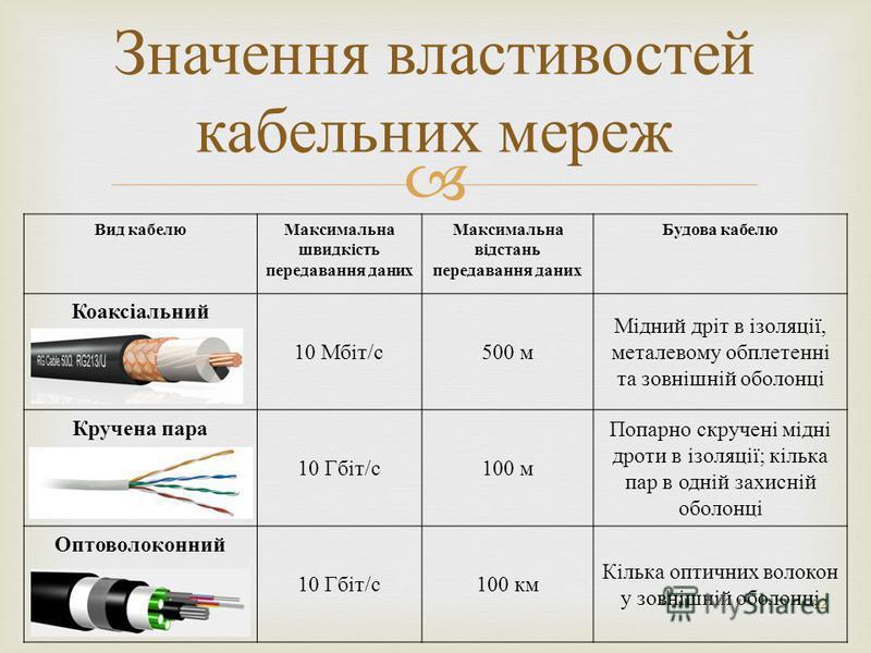 Вид кабелю Максимальна швидкість передавання даних Максимальна відстань передавання даних Будова кабелю Коаксіальний 10 Мбіт / с 500 м Мідний дріт в ізоляції, металевому обплетенні та зовнішній оболонці Кручена пара 10 Гбіт / с 100 м Попарно скручені