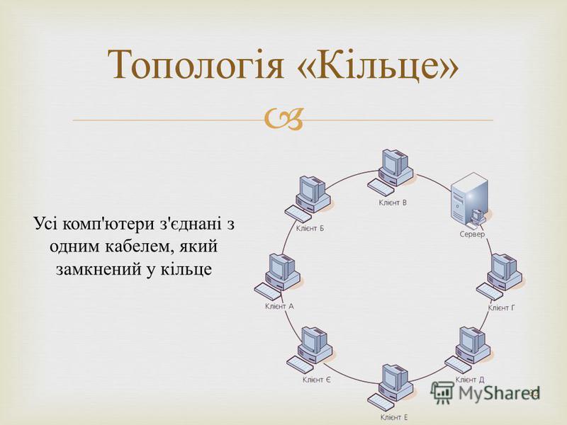 32 Топологія « Кільце » Усі комп'ютери з'єднані з одним кабелем, який замкнений у кільце