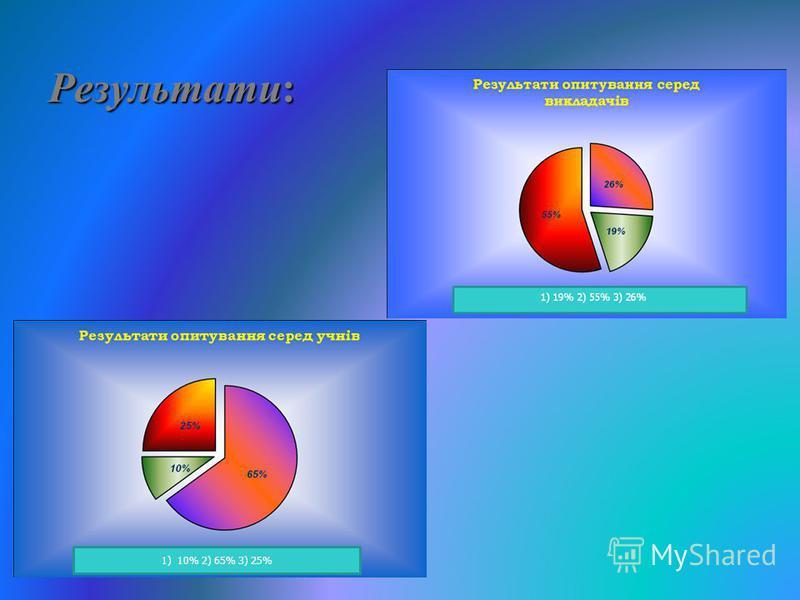 Результати: 1) 10% 2) 65% 3) 25%