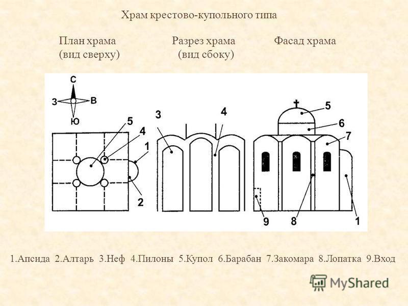 Храм крестово-купольного типа 1. Апсида 2. Алтарь 3. Неф 4. Пилоны 5. Купол 6. Барабан 7. Закомара 8. Лопатка 9. Вход План храма Разрез храма Фасад храма (вид сверху) (вид сбоку)