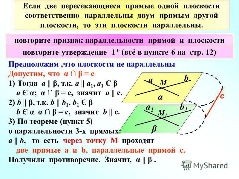 Если две пересекающиеся прямые одной плоскости соответственно параллельны двум прямым другой плоскости, то эти плоскости параллельны. Предположим,что плоскости не параллельны Допустим, что α β = с 1)Тогда а || β, т.к. a || a 1, а 1 Є β а Є α; α β = с