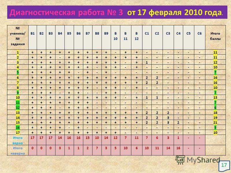 ученика/ задания В1В2В3В4В5В6В7В8В9 В 10 В 11 В 12 С1С2С3С4С5С6 Итого баллы 1+++++++++-++------11 2+++-++++++++------ 3++++++++++-+1-----12 4+++++++-++-+------10 5+++++-+-+--------7 6++++++++++++22----16 7++++++++++++22---- 8+++++++-++-+------10 9+++