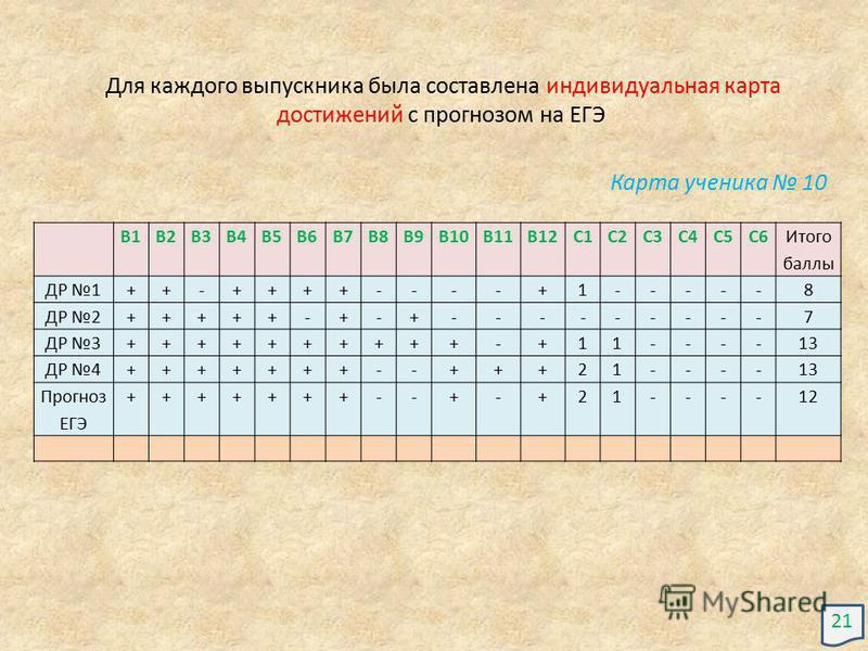 В1В2В3В4В5В6В7В8В9В10В11В12С1С2С3С4С5С6 Итого баллы ДР 1++-++++----+1-----8 ДР 2+++++-+-+---------7 ДР 3++++++++++-+11----13 ДР 4+++++++--+++21----13 Прогноз ЕГЭ +++++++--+-+21----12 Для каждого выпускника была составлена индивидуальная карта достиже