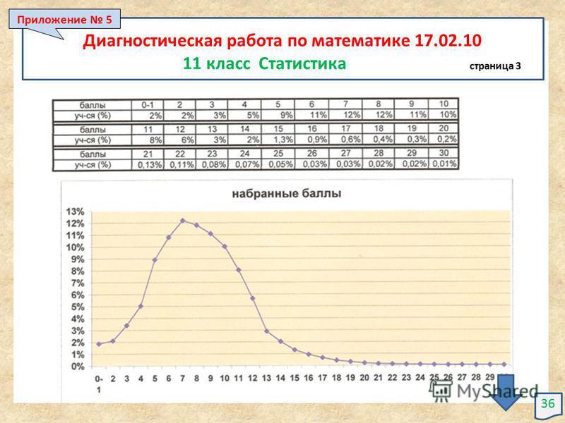 36 Диагностическая работа по математике 17.02.10 11 класс Статистика страница 3 Приложение 5