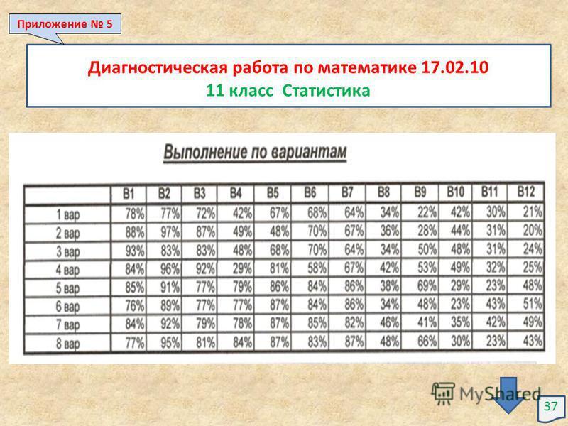 Диагностическая работа по математике 17.02.10 11 класс Статистика 37 Приложение 5