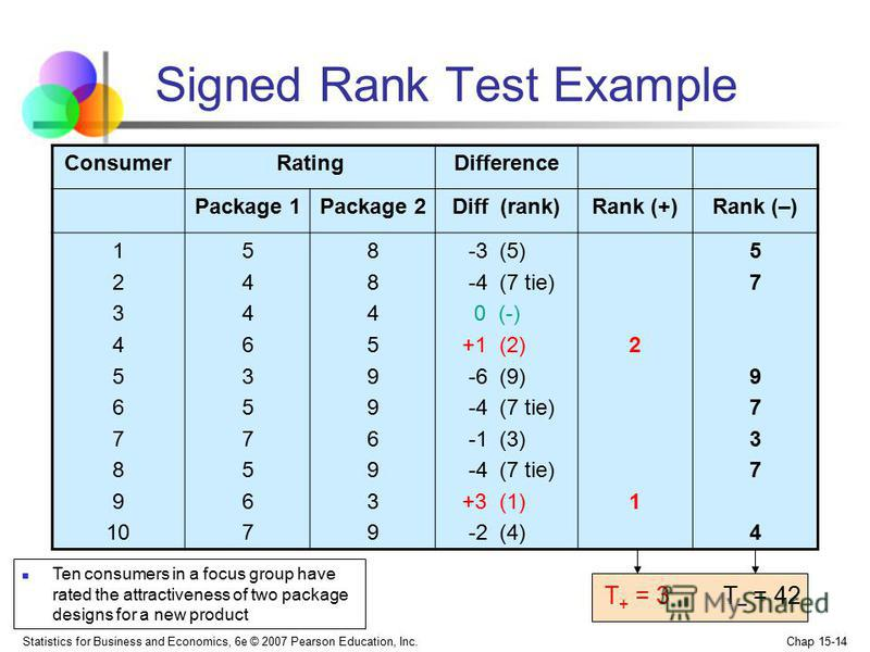 Statistics for Business and Economics, 6e © 2007 Pearson Education, Inc. Chap 15-14 Signed Rank Test Example T + = 3 T – = 42 ConsumerRatingDifference Package 1Package 2Diff (rank)Rank (+)Rank (–) 1 2 3 4 5 6 7 8 9 10 54463575675446357567 88459969398