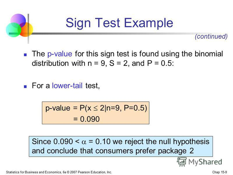 Statistics for Business and Economics, 6e © 2007 Pearson Education, Inc. Chap 15-9 The p-value for this sign test is found using the binomial distribution with n = 9, S = 2, and P = 0.5: For a lower-tail test, p-value = P(x 2|n=9, P=0.5) = 0.090 Sinc