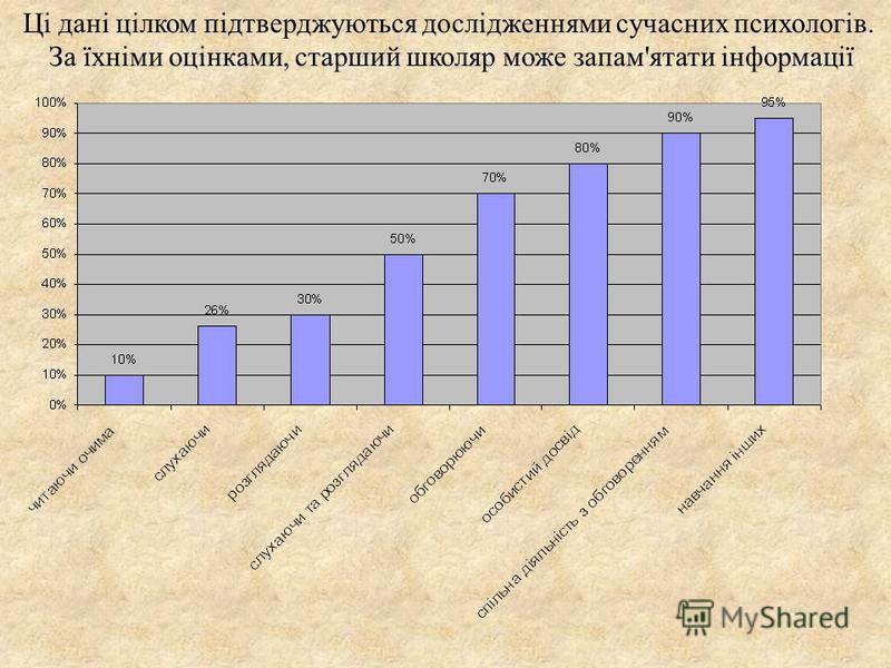 Практика через дію-75% засвоєння Лекція-5% засвоєння Читання-10% засвоєння Відео-аудіо матеріали-20% засвоєння Демонстрація-30% засвоєння Дискусійні групи-50% засвоєння Навчання інших (застосування отриманих знань відразу ж) -90% засвоєння Дослідженн