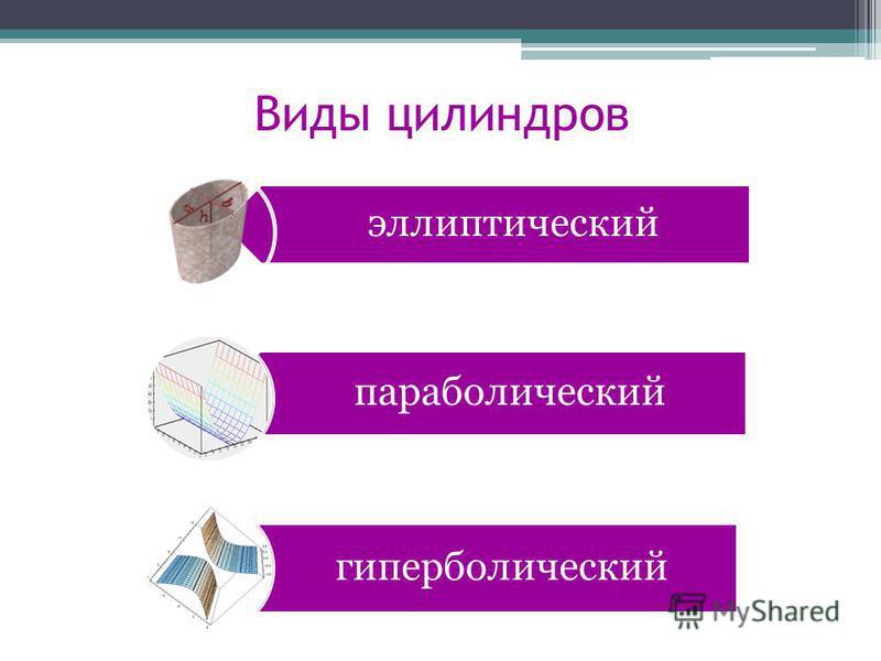 Виды цилиндров эллиптический параболический гиперболический