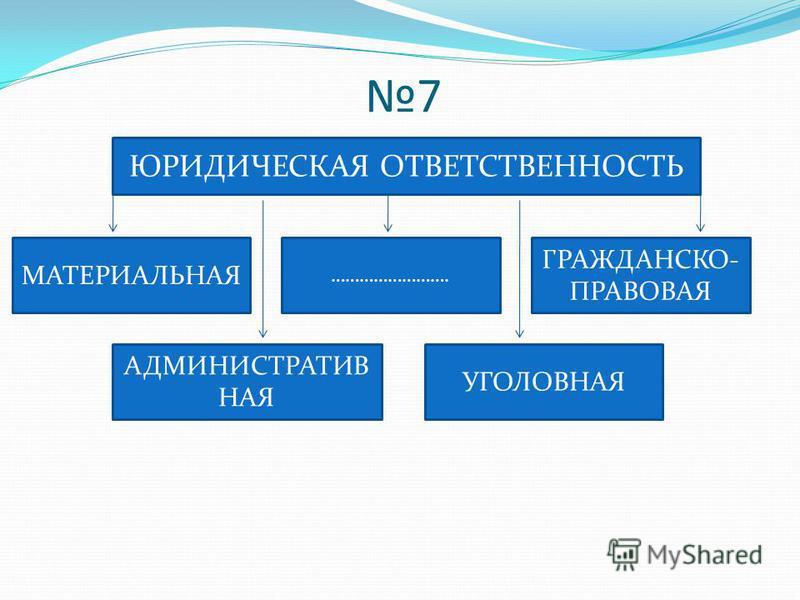 7 ЮРИДИЧЕСКАЯ ОТВЕТСТВЕННОСТЬ МАТЕРИАЛЬНАЯ ……………………. ГРАЖДАНСКО- ПРАВОВАЯ АДМИНИСТРАТИВ НАЯ УГОЛОВНАЯ