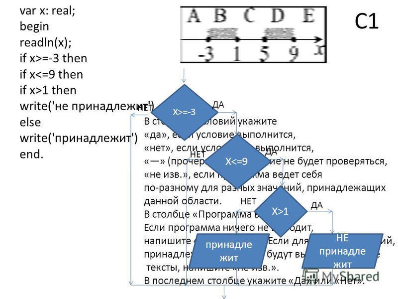 С1 var x: real; begin readln(x); if x>=-3 then if x<=9 then if x>1 then write('не принадлежит') else write('принадлежит') end. В столбцах условий укажите «да», если условие выполнится, «нет», если условие не выполнится, «» (прочерк), если условие не