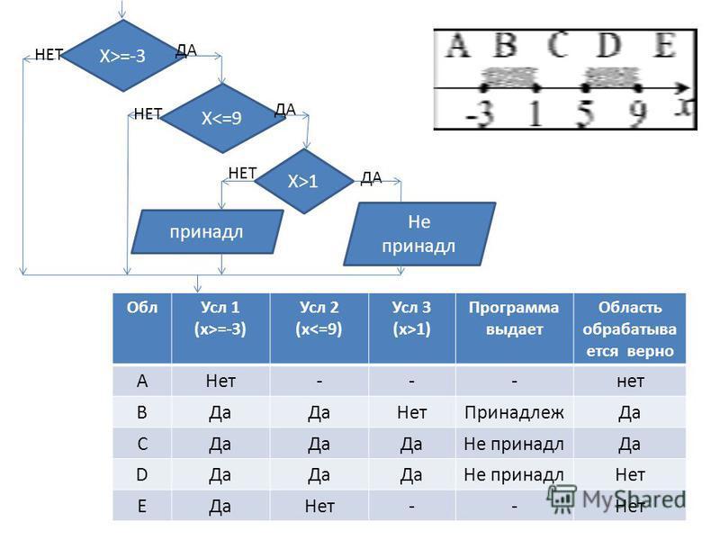 Обл Усл 1 (x>=-3) Усл 2 (x<=9) Усл 3 (x>1) Программа выдает Область обрабатывается верно АНет---нет ВДа Нет ПринадлежДа С Не принадл Да D Не принадл Нет EДа Нет-- Х>=-3 Х<=9 Х>1 ДА Не принадл принадл НЕТ