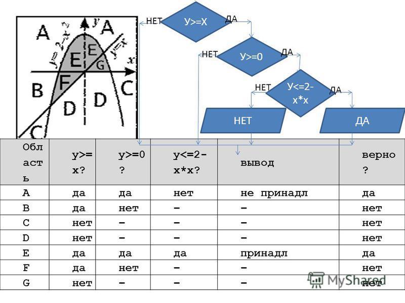 Обл аст ь y>= x? y>=0 ? y<=2- x*x? вывод верно ? Aда нет не принадлда B нет–– C ––– D ––– Eда принадлда F нет–– G ––– У>=Х У>=0 У<=2- x*x ДА НЕТ