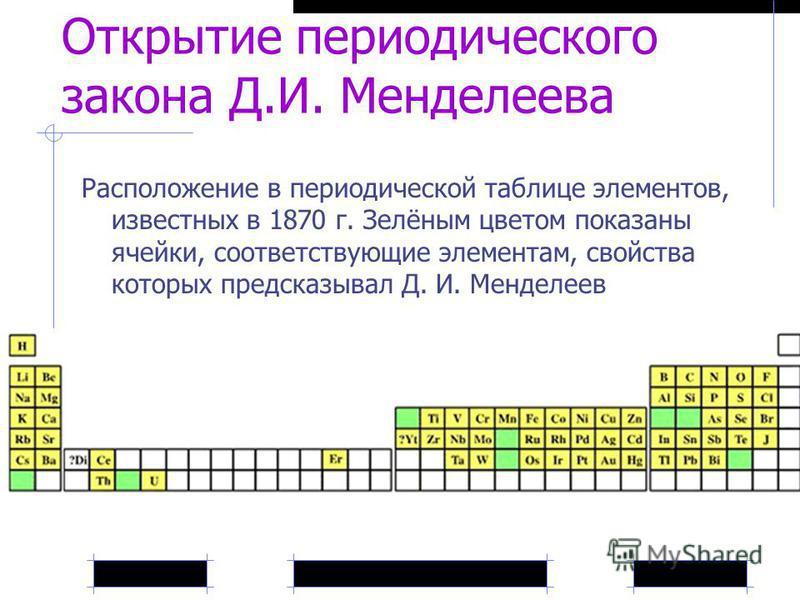 Расположение в периодической таблице элементов, известных в 1870 г. Зелёным цветом показаны ячейки, соответствующие элементам, свойства которых предсказывал Д. И. Менделеев