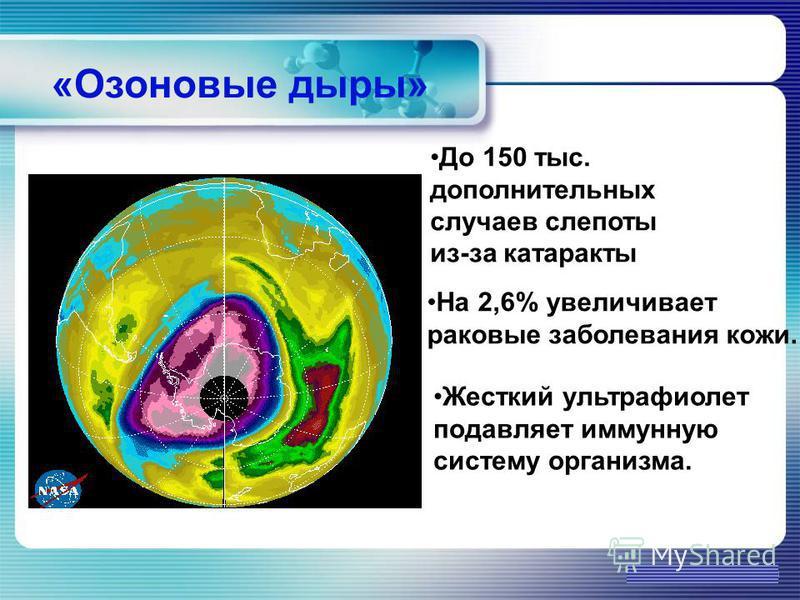 www.themegallery.com «Озоновые дыры» До 150 тыс. дополнительных случаев слепоты из-за катаракты На 2,6% увеличивает раковые заболевания кожи. Жесткий ультрафиолет подавляет иммунную систему организма.