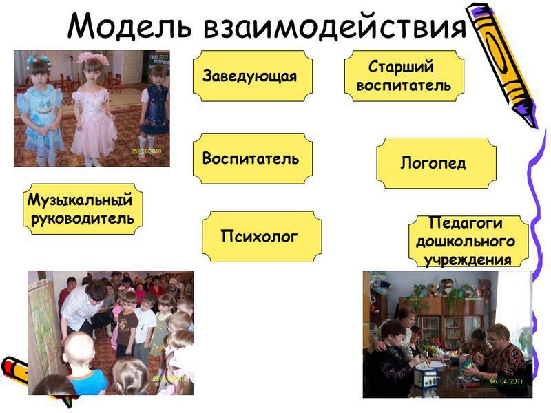 Модель взаимодействия Воспитатель Педагоги дошкольного учреждения Логопед Старший воспитатель Заведующая Музыкальный руководитель Психолог