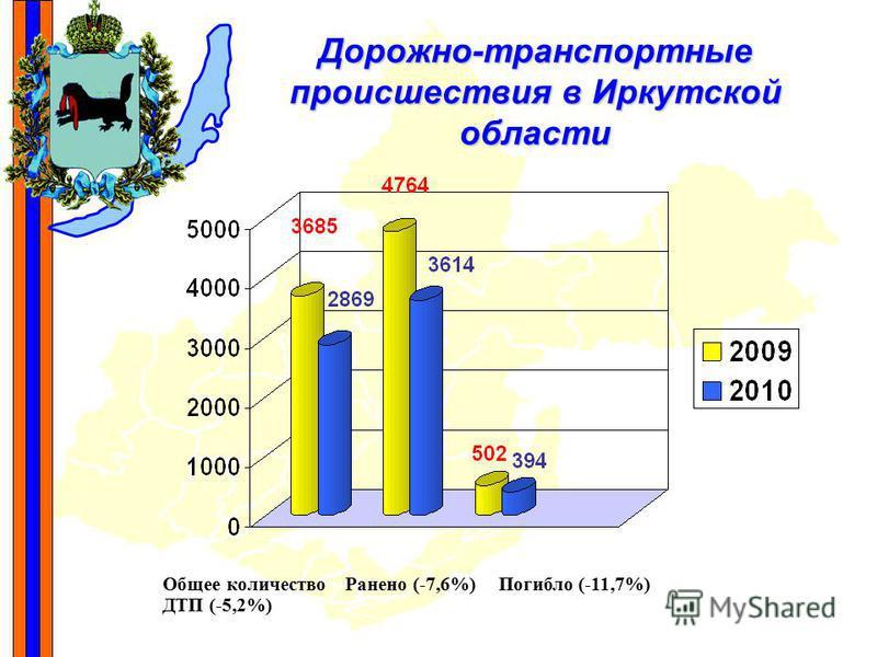 Дорожно-транспортные происшествия в Иркутской области Общее количество ДТП (-5,2%) Погибло (-11,7%)Ранено (-7,6%)