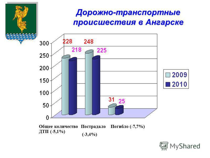 Дорожно-транспортные происшествия в Ангарске Общее количество ДТП (-5,1%) Пострадало (-3,4%) Погибло (-7,7%)