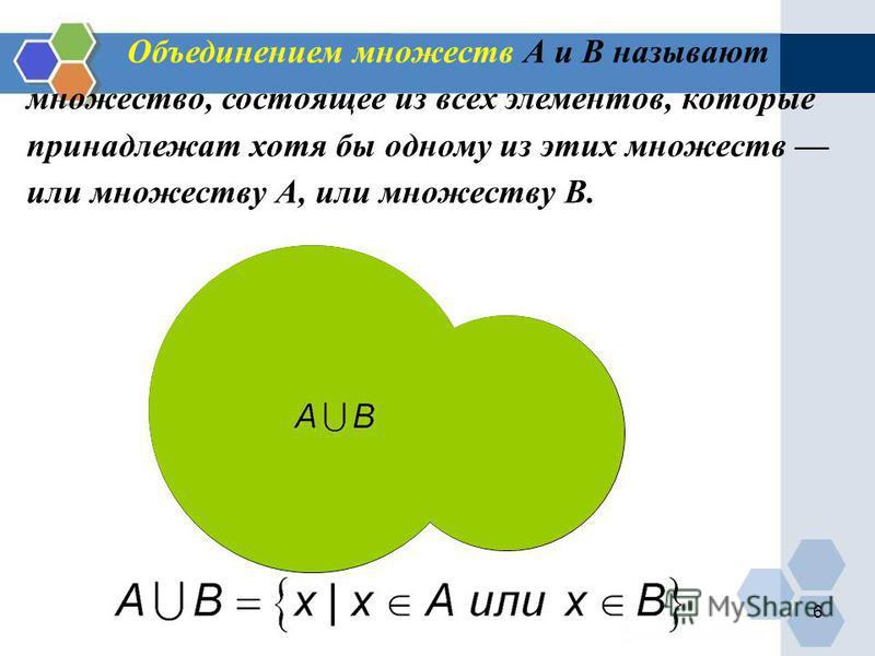 А В Объединением множеств А и В называют множество, состоящее из всех элементов, которые принадлежат хотя бы одному из этих множеств или множеству А, или множеству В. 6